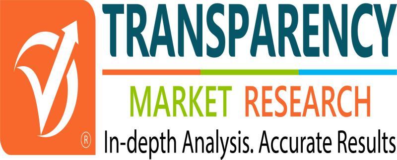 Sleep Apnea Market is Driven by Increasing Awareness about