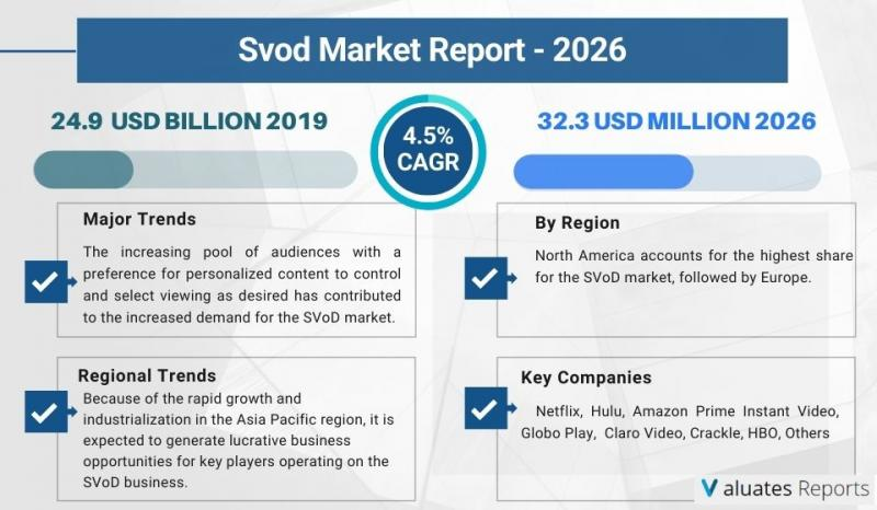 SVOD market size is expected to reach USD 32.3 billion by 2025 at
