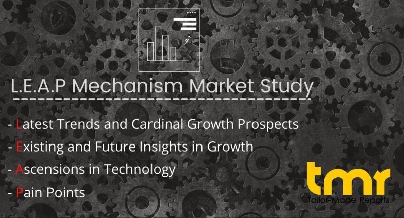 Servo Motors and Drives Market Report (2020-2030), Business