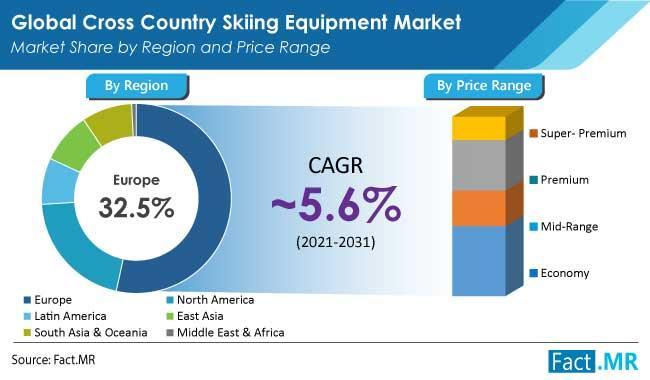 Cross Country Skiing Equipment Market