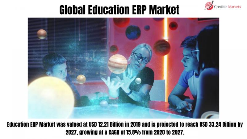 Education ERP Market Global Industry Analysis, Size, Share,