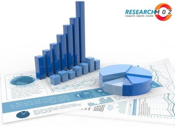 Certification Management Software Market - Latest Scenario