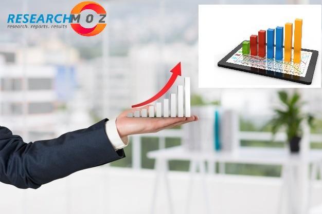 Continuous Performance Management Software Market: Future