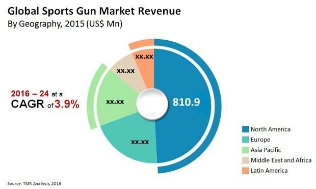 Sports Gun Market Growth Analysis By Manufacturers, Regions,