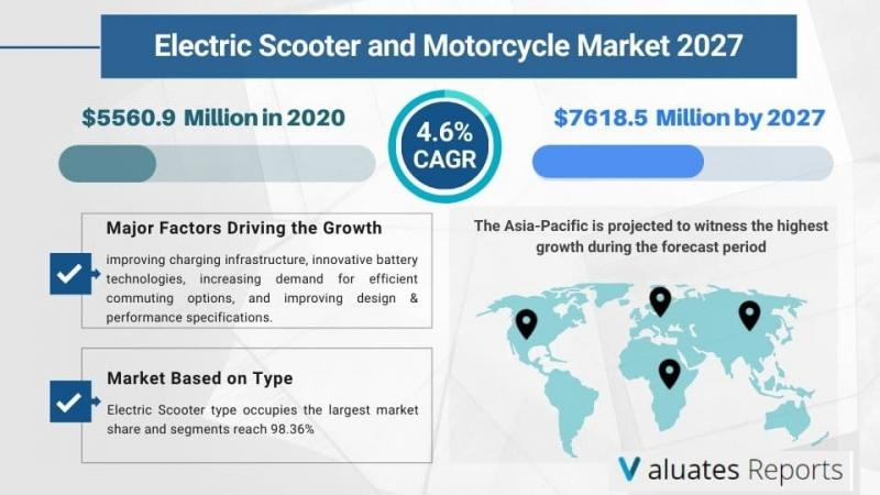 Electric Scooter and Motorcycle Market Size to reach US$ 7618.5