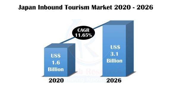 japan inbound tourism market, japan tourism market, japan inbound tourism industry, japan inbound tourism statistics 2021, japan i