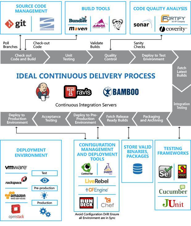 DevOps Platforms Software Market 2021- Regional Development