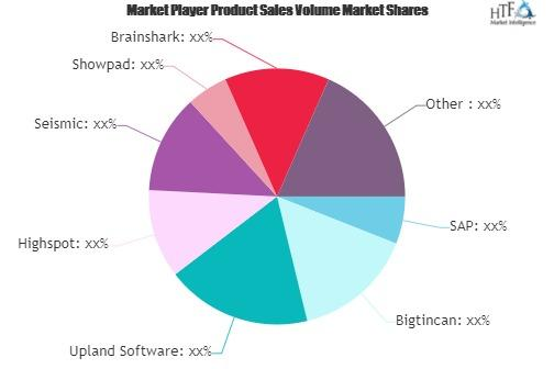 Sales Engagement Software Market
