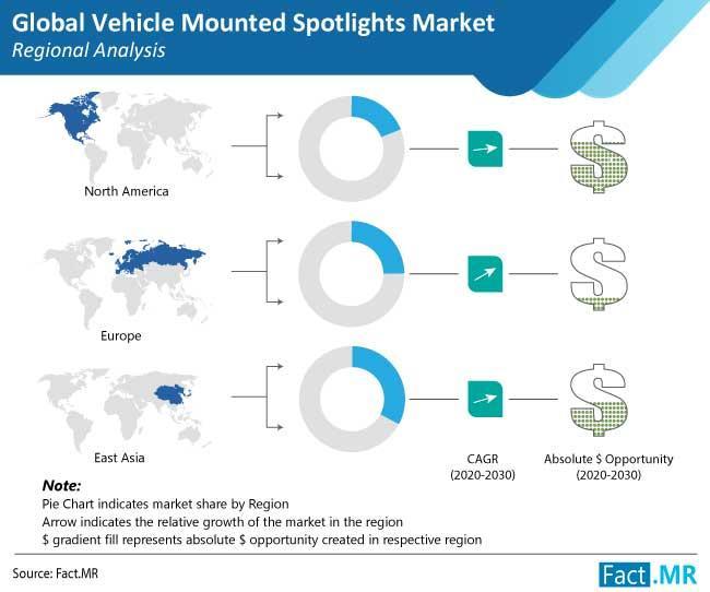 Vehicle Mounted Spotlights Market