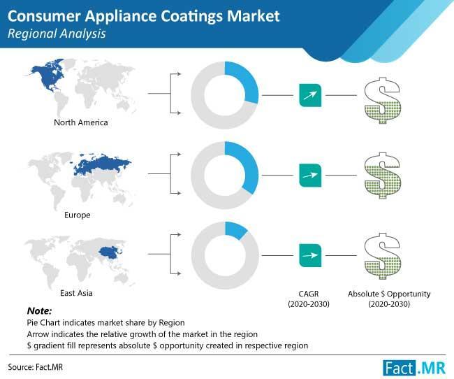 Consumer Appliance Coatings Market
