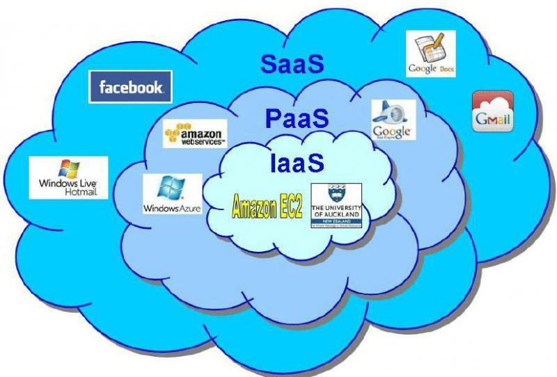 Cloud Platform as a Service (PaaS) Software Market 2021-