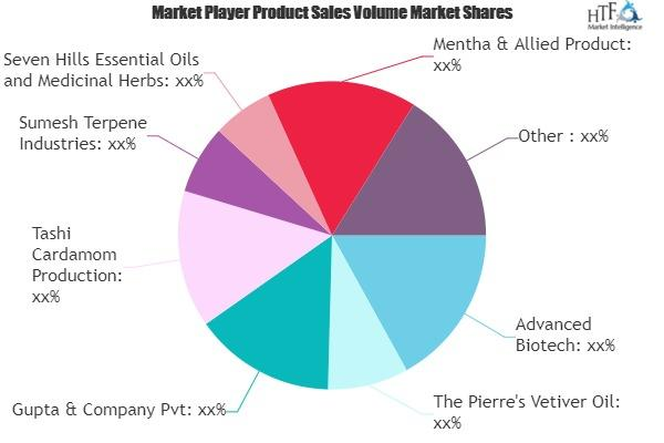 Flavour and Fragrance Market