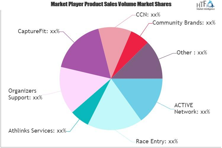 Athletic Competition Management Software Market