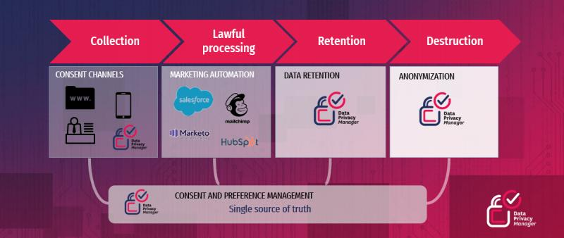 Consent Management Platform (CMP) Software Market 2021-