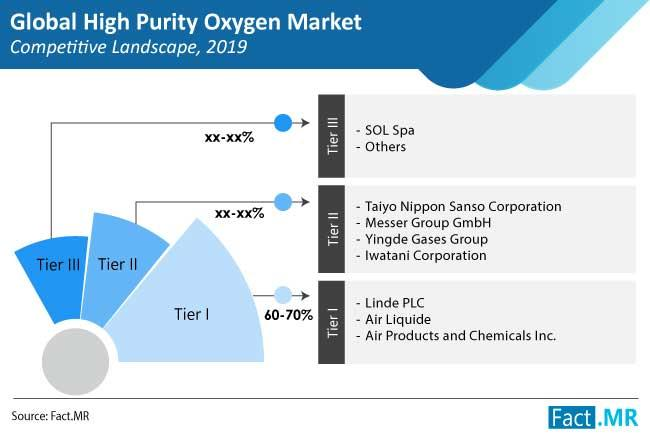 Industrial Oxygen Market