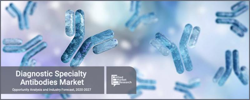 Diagnostic Specialty Antibodies Market