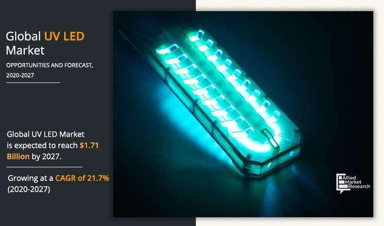 UV LED Market-2027