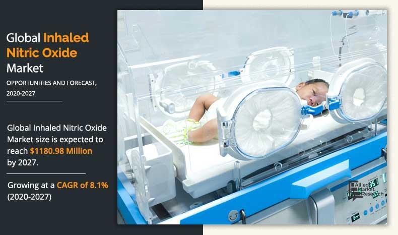 Inhaled Nitric Oxide Market