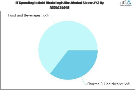 IT Spending In Cold Chain Logisitics Market