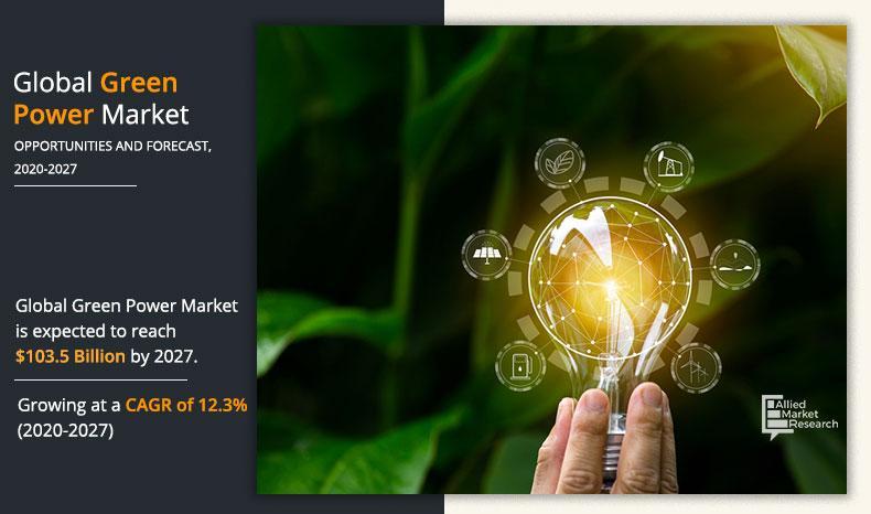 Global green power market to generate $103.5 billion by 2027,