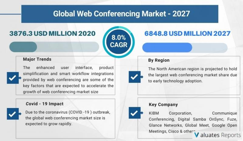 Web Conferencing Market Size Is Projected To Reach Usd 6848.8