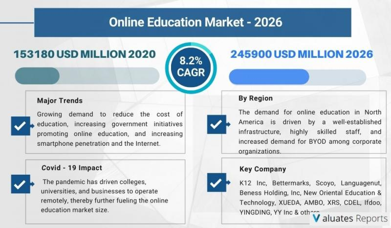 Online Education Market Size Is Projected To Reach Usd 245900