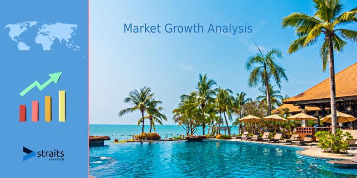 Beach Hotels Market