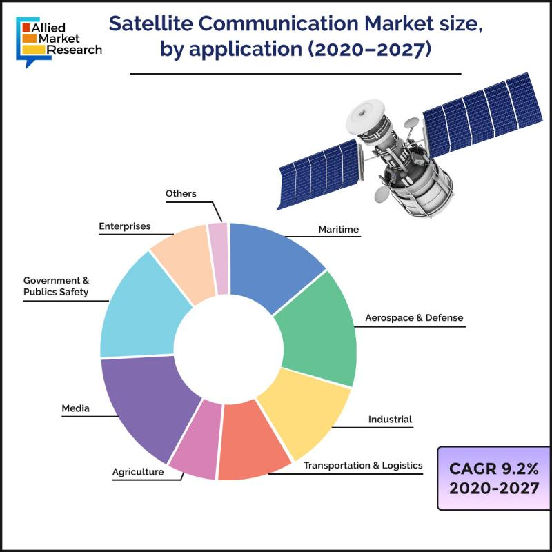 Global satellite communication market to reach $99.58 billion