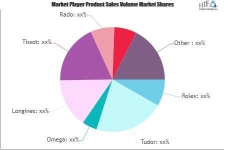 Premium Watch Market