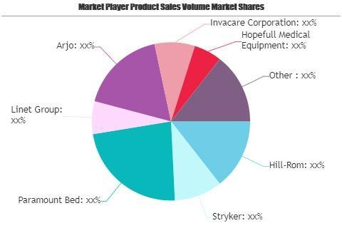 Medical Beds Market