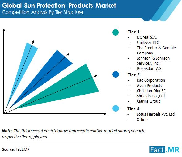 Conventional Sun Protection Products Market is Pegged to Grow