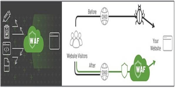 Web Application Firewall (WAF) Service for Website Security