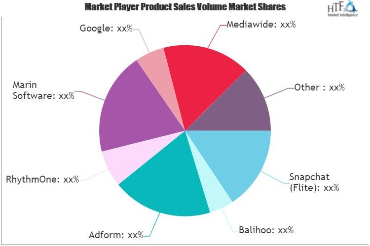 Digital Advertising Management Platform Market