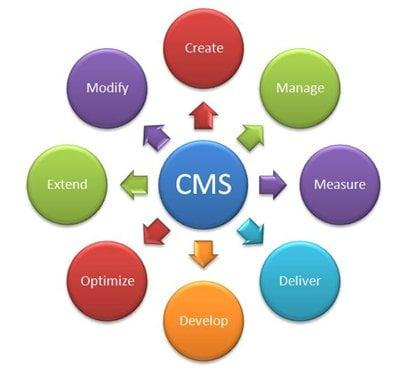 Content Management Software Market is Going to Boom with