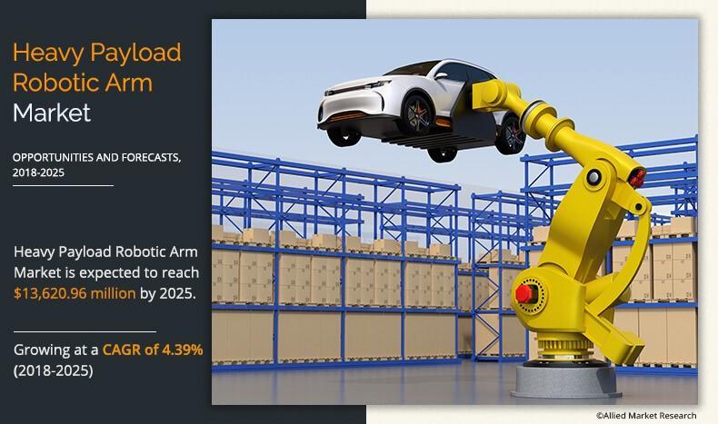 Heavy Payload Robotic Arm Market