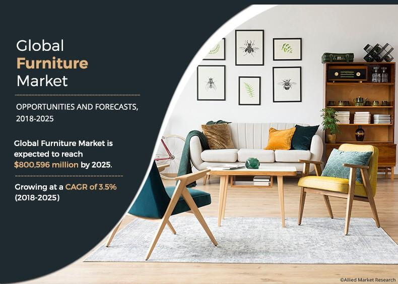 Global Furniture Market is Expected to Reach $800,596 Million