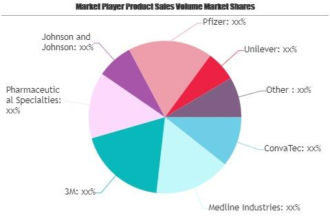 Skin Protectant Products Market