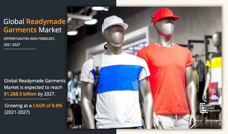 Global Readymade Garments Market to Garner$1,268.3 Billion