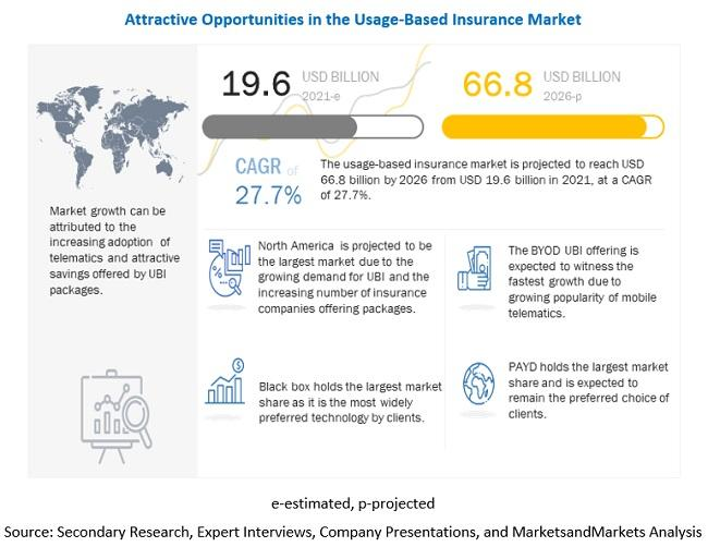 Attractive opportunities in the usage-based insurance market