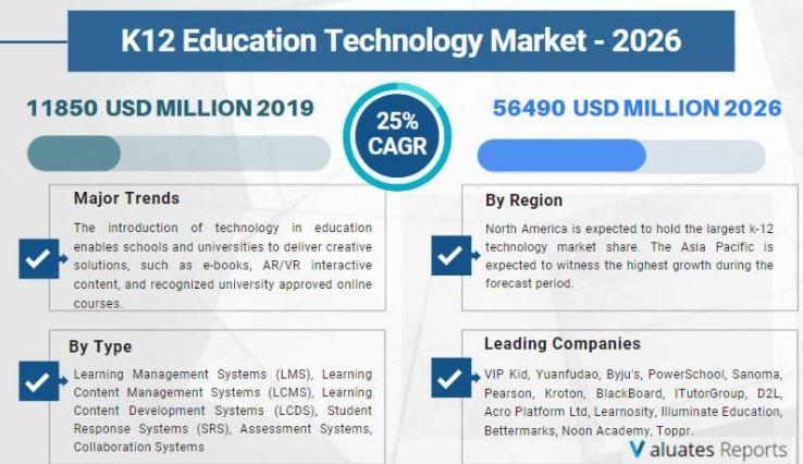 Global, India, Europe, Southeast Asia, RoW K12 Education