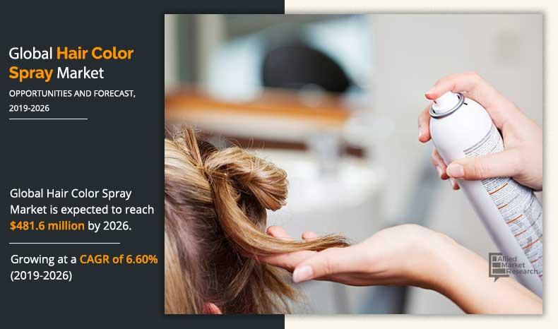 Hair Color Spray Market Is Expected to Reach $481.60 Million