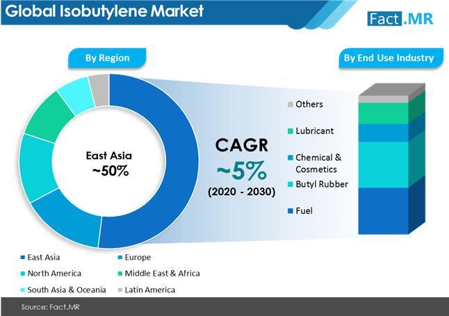 High Purity Isobutylene Market