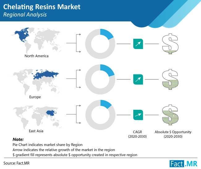 Chelate Resins Market