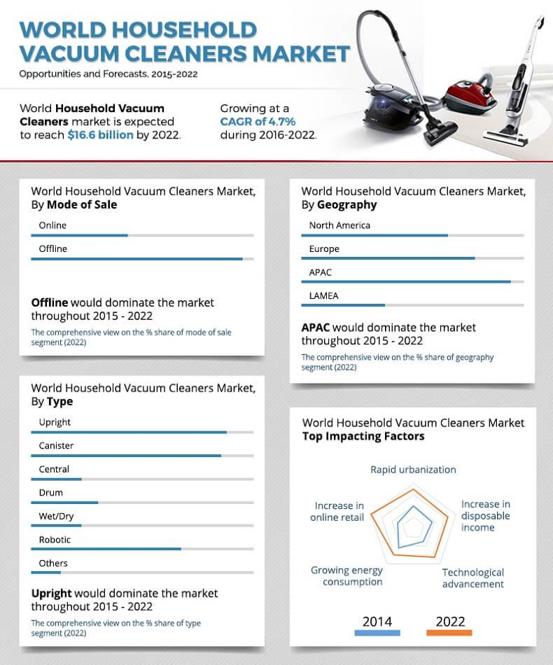 Household Vacuum Cleaners Market is Expected to Reach $16,657