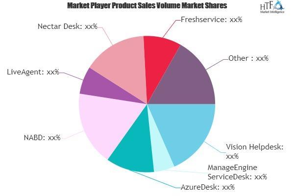 Service Desk Software Market