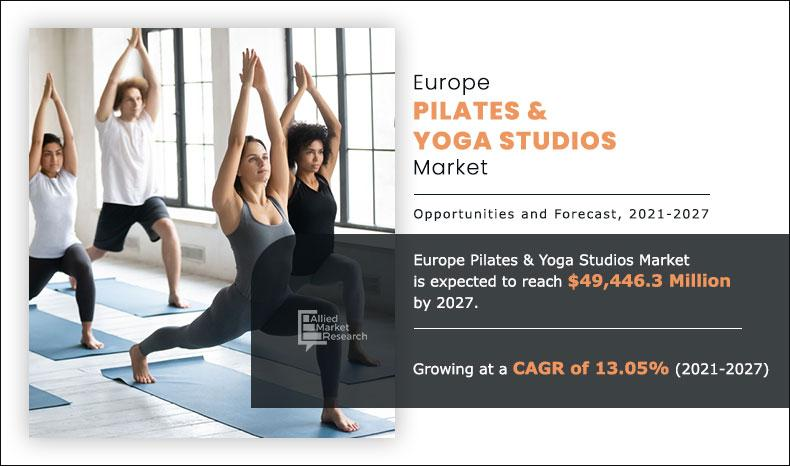 Europe Pilates & yoga studios market is expected to reach $49.4