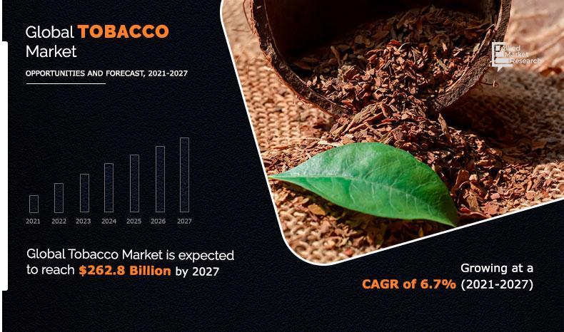 Tobacco Market to Reach $262.8 Bn, Globally, by 2027 at 6.7% CAGR