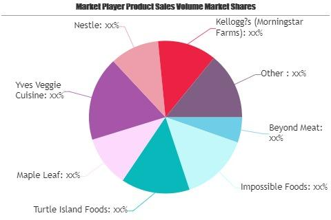 Artificial Meat Products Market