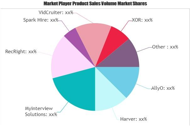 Virtual Hiring Tools Market