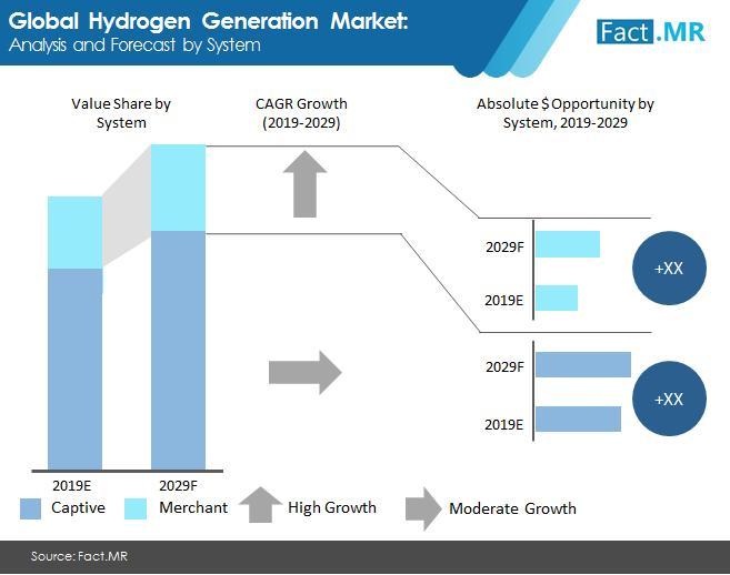 Global Hydrogen Generation Market